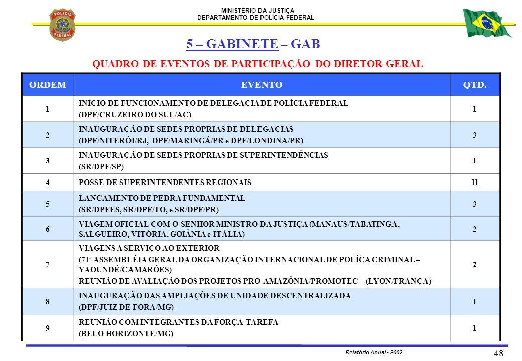 MINISTÉRIO DA JUSTIÇA DEPARTAMENTO DE POLÍCIA FEDERAL Relatório Anual - 2002 48 QUADRO DE EVENTOS DE PARTICIPAÇÃO DO DIRETOR-GERAL ORDEMEVENTOQTD. 1 I
