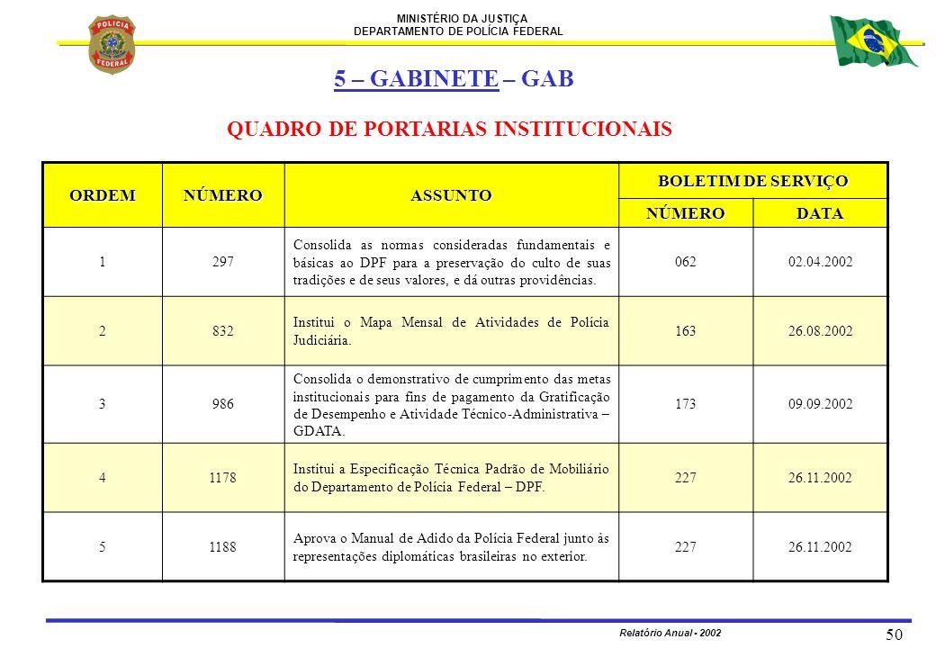 MINISTÉRIO DA JUSTIÇA DEPARTAMENTO DE POLÍCIA FEDERAL Relatório Anual - 2002 50 ORDEMNÚMEROASSUNTO BOLETIM DE SERVIÇO NÚMERODATA 1297 Consolida as nor
