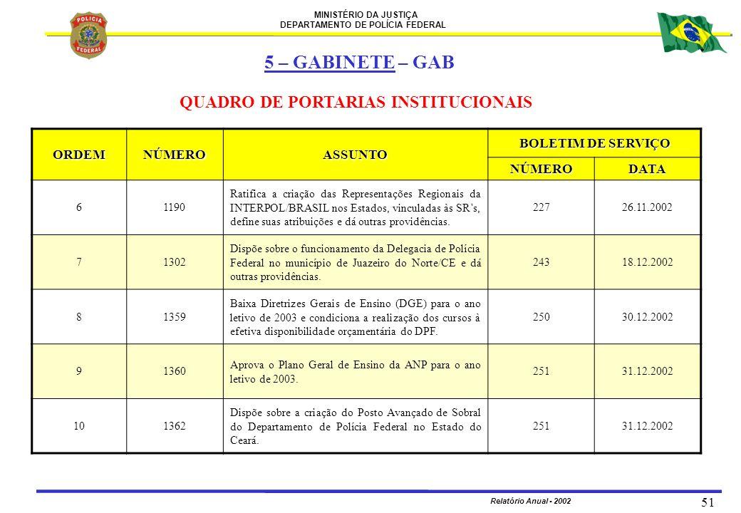 MINISTÉRIO DA JUSTIÇA DEPARTAMENTO DE POLÍCIA FEDERAL Relatório Anual - 2002 51 ORDEMNÚMEROASSUNTO BOLETIM DE SERVIÇO NÚMERODATA 61190 Ratifica a cria