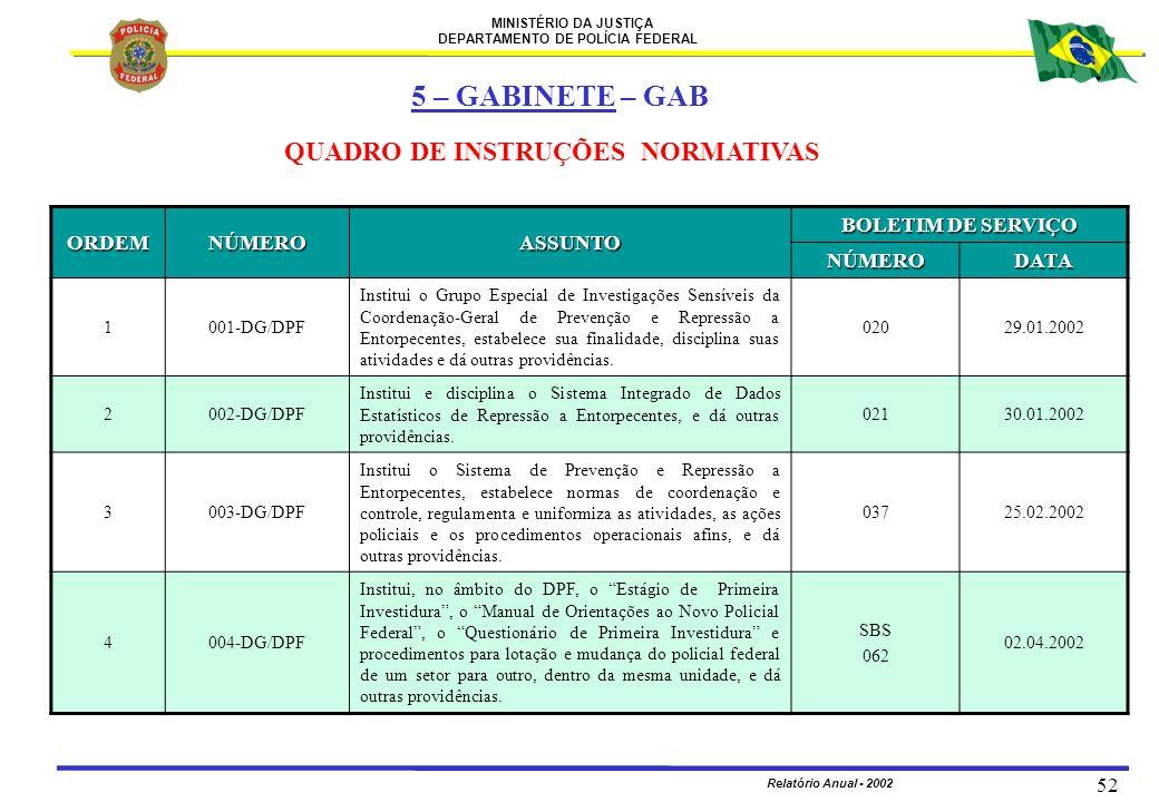 MINISTÉRIO DA JUSTIÇA DEPARTAMENTO DE POLÍCIA FEDERAL Relatório Anual - 2002 52 ORDEMNÚMEROASSUNTO BOLETIM DE SERVIÇO NÚMERODATA 1001-DG/DPF Institui