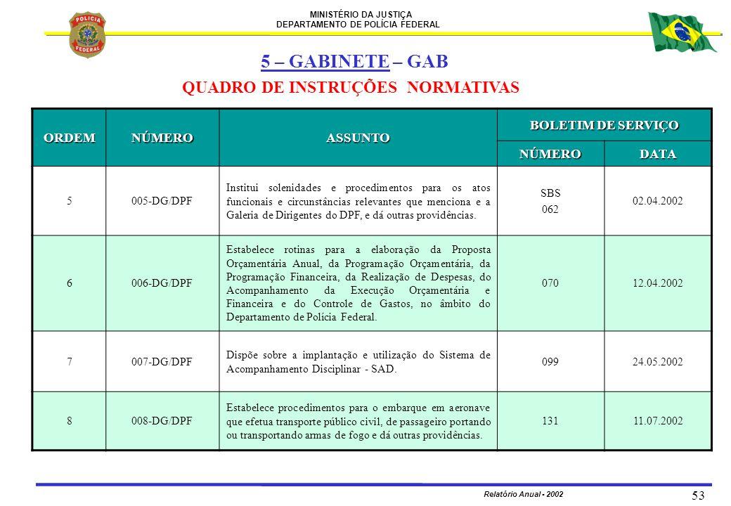 MINISTÉRIO DA JUSTIÇA DEPARTAMENTO DE POLÍCIA FEDERAL Relatório Anual - 2002 53 ORDEMNÚMEROASSUNTO BOLETIM DE SERVIÇO NÚMERODATA 5005-DG/DPF Institui