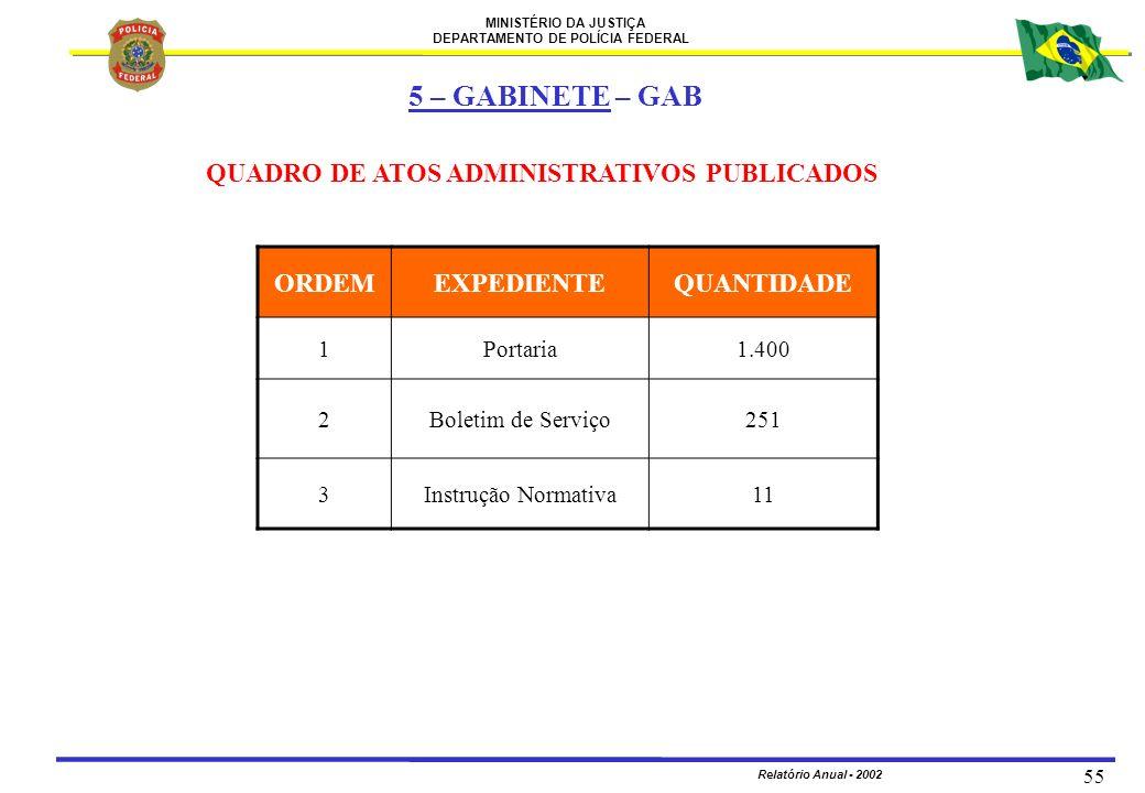 MINISTÉRIO DA JUSTIÇA DEPARTAMENTO DE POLÍCIA FEDERAL Relatório Anual - 2002 55 QUADRO DE ATOS ADMINISTRATIVOS PUBLICADOS ORDEMEXPEDIENTEQUANTIDADE 1P