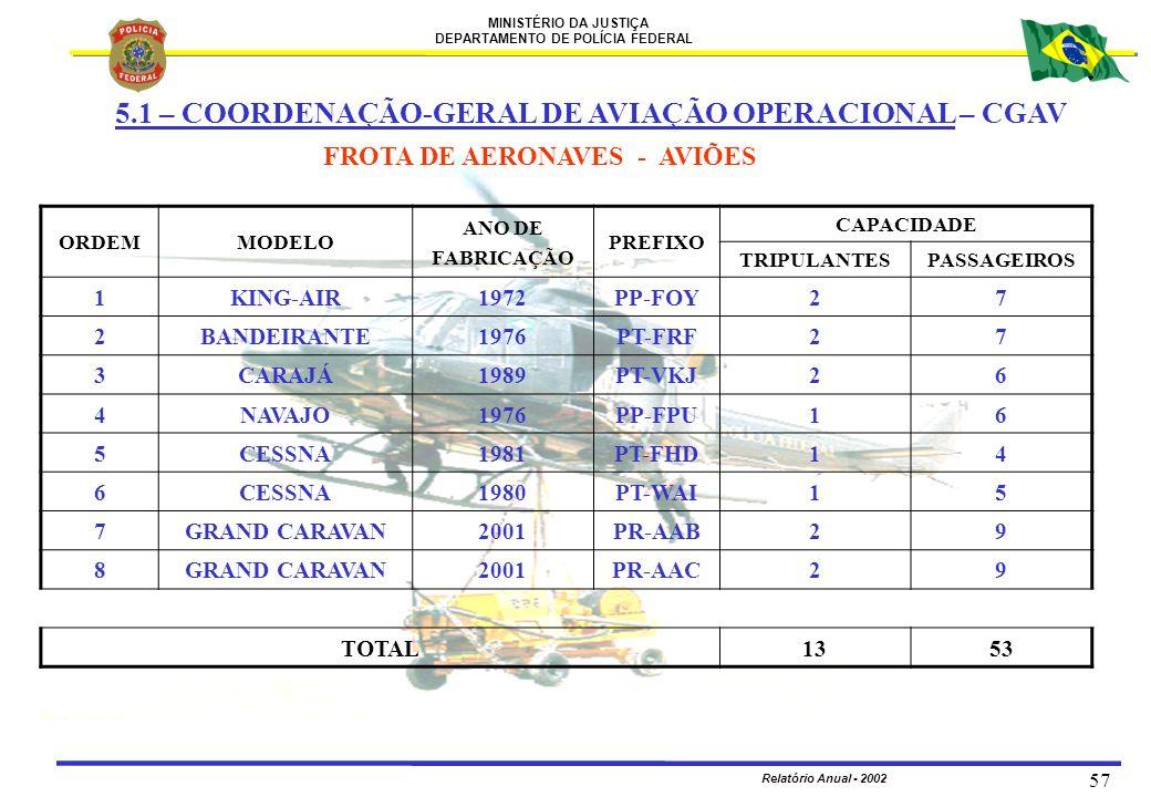 MINISTÉRIO DA JUSTIÇA DEPARTAMENTO DE POLÍCIA FEDERAL Relatório Anual - 2002 57 5.1 – COORDENAÇÃO-GERAL DE AVIAÇÃO OPERACIONAL – CGAV FROTA DE AERONAV