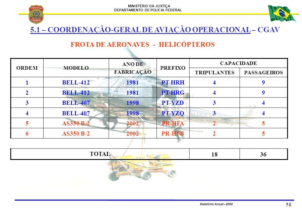 MINISTÉRIO DA JUSTIÇA DEPARTAMENTO DE POLÍCIA FEDERAL Relatório Anual - 2002 58 FROTA DE AERONAVES - HELICÓPTEROS ORDEMMODELO ANO DE FABRICAÇÃO PREFIX