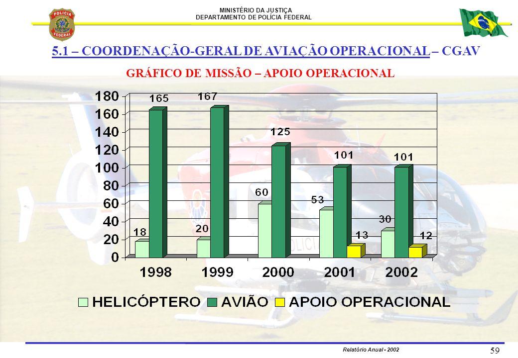 MINISTÉRIO DA JUSTIÇA DEPARTAMENTO DE POLÍCIA FEDERAL Relatório Anual - 2002 59 GRÁFICO DE MISSÃO – APOIO OPERACIONAL 5.1 – COORDENAÇÃO-GERAL DE AVIAÇ