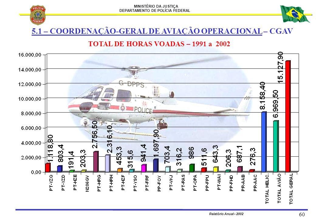 MINISTÉRIO DA JUSTIÇA DEPARTAMENTO DE POLÍCIA FEDERAL Relatório Anual - 2002 60 TOTAL DE HORAS VOADAS – 1991 a 2002 5.1 – COORDENAÇÃO-GERAL DE AVIAÇÃO