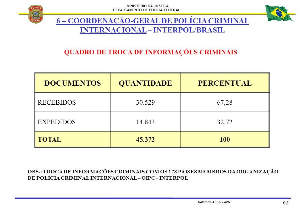 MINISTÉRIO DA JUSTIÇA DEPARTAMENTO DE POLÍCIA FEDERAL Relatório Anual - 2002 62 DOCUMENTOSQUANTIDADEPERCENTUAL RECEBIDOS30.52967,28 EXPEDIDOS14.84332,