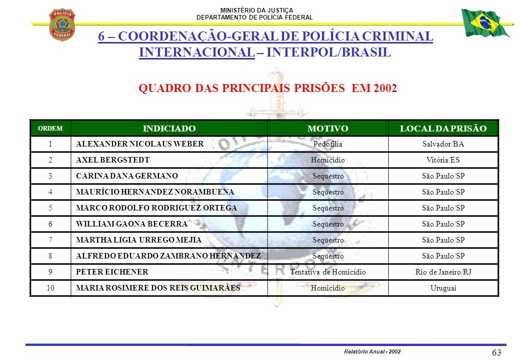 MINISTÉRIO DA JUSTIÇA DEPARTAMENTO DE POLÍCIA FEDERAL Relatório Anual - 2002 63 ORDEM INDICIADOMOTIVOLOCAL DA PRISÃO 1ALEXANDER NICOLAUS WEBERPedofili
