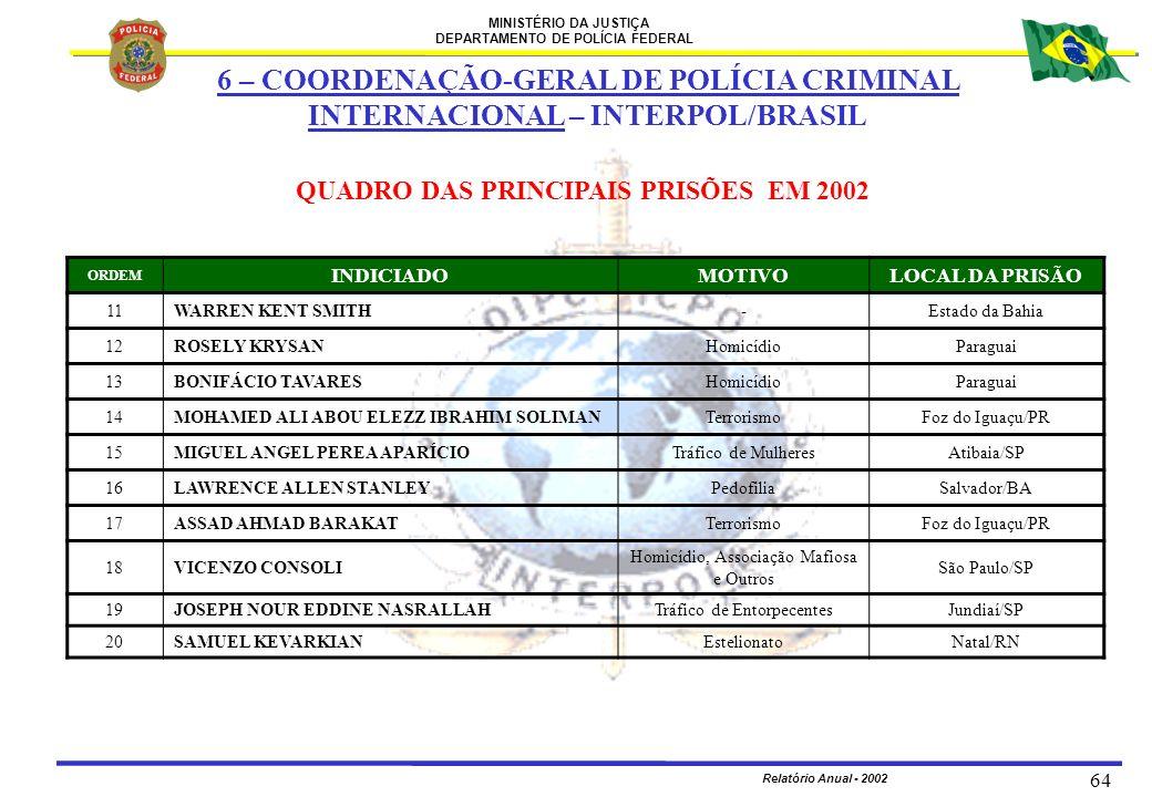 MINISTÉRIO DA JUSTIÇA DEPARTAMENTO DE POLÍCIA FEDERAL Relatório Anual - 2002 64 ORDEM INDICIADOMOTIVOLOCAL DA PRISÃO 11WARREN KENT SMITH-Estado da Bah