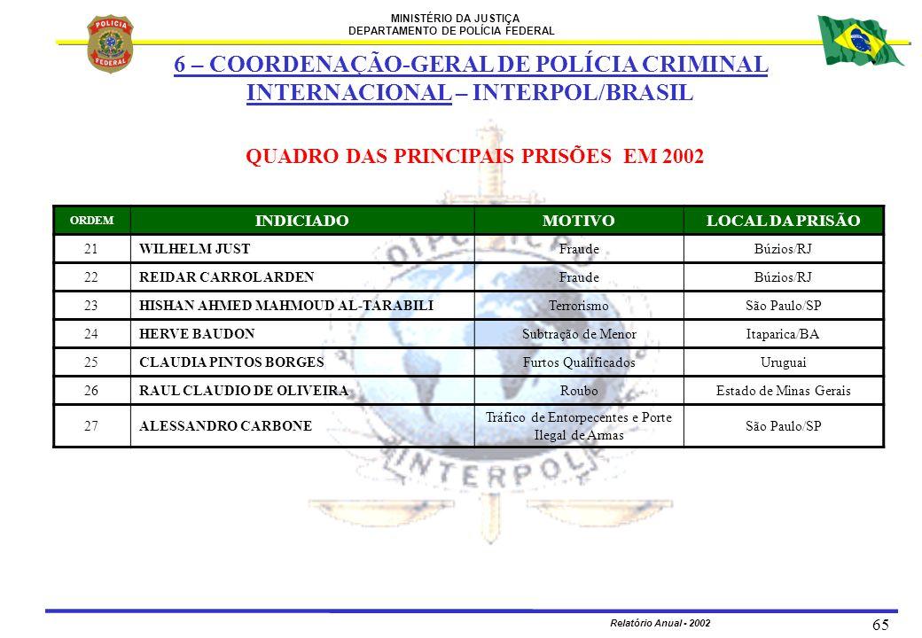 MINISTÉRIO DA JUSTIÇA DEPARTAMENTO DE POLÍCIA FEDERAL Relatório Anual - 2002 65 ORDEM INDICIADOMOTIVOLOCAL DA PRISÃO 21WILHELM JUSTFraudeBúzios/RJ 22R