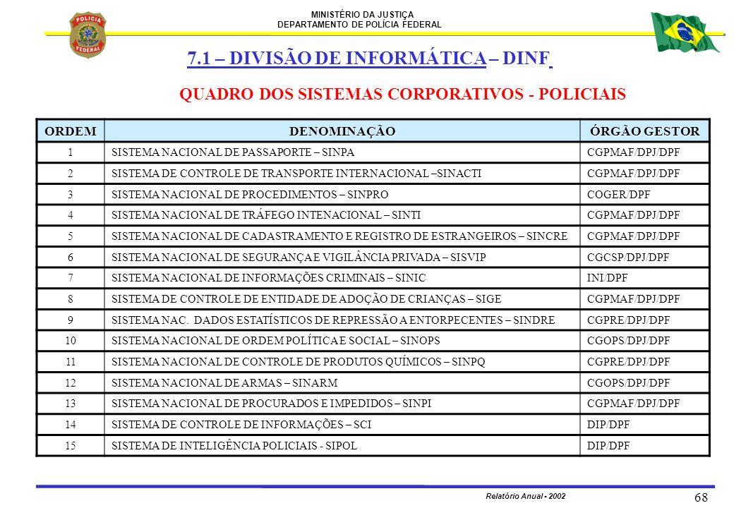 MINISTÉRIO DA JUSTIÇA DEPARTAMENTO DE POLÍCIA FEDERAL Relatório Anual - 2002 68 QUADRO DOS SISTEMAS CORPORATIVOS - POLICIAIS ORDEMDENOMINAÇÃO ÓRGÃO GE