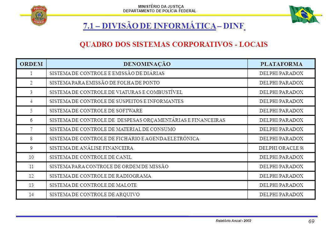 MINISTÉRIO DA JUSTIÇA DEPARTAMENTO DE POLÍCIA FEDERAL Relatório Anual - 2002 69 QUADRO DOS SISTEMAS CORPORATIVOS - LOCAIS ORDEMDENOMINAÇÃOPLATAFORMA 1