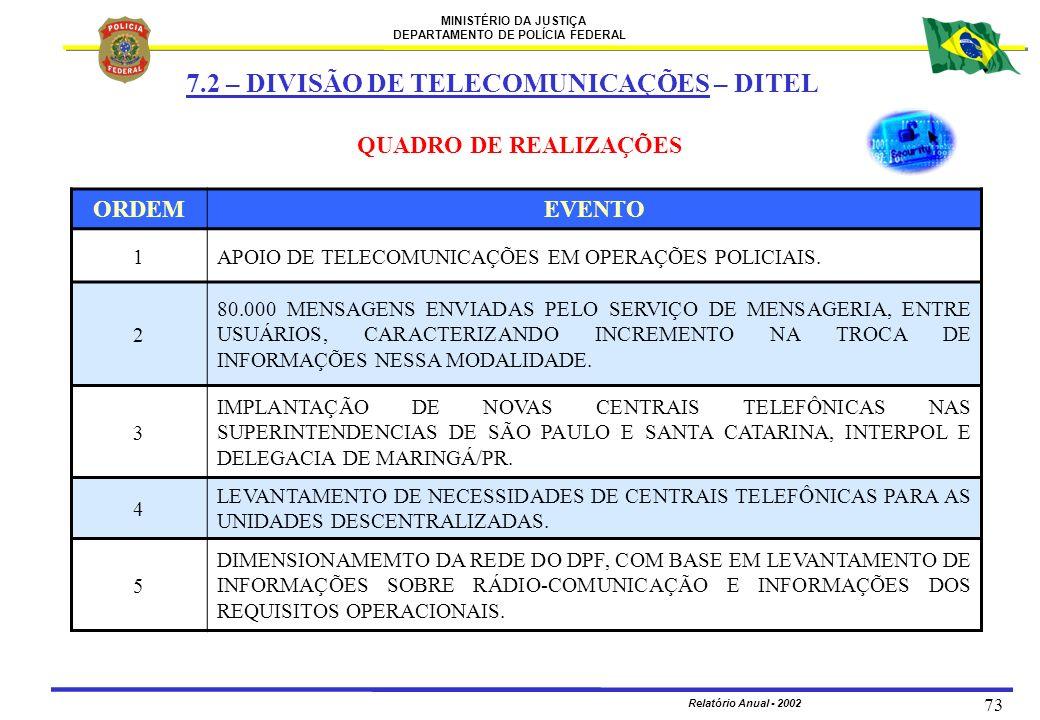 MINISTÉRIO DA JUSTIÇA DEPARTAMENTO DE POLÍCIA FEDERAL Relatório Anual - 2002 73 ORDEMEVENTO 1APOIO DE TELECOMUNICAÇÕES EM OPERAÇÕES POLICIAIS. 2 80.00