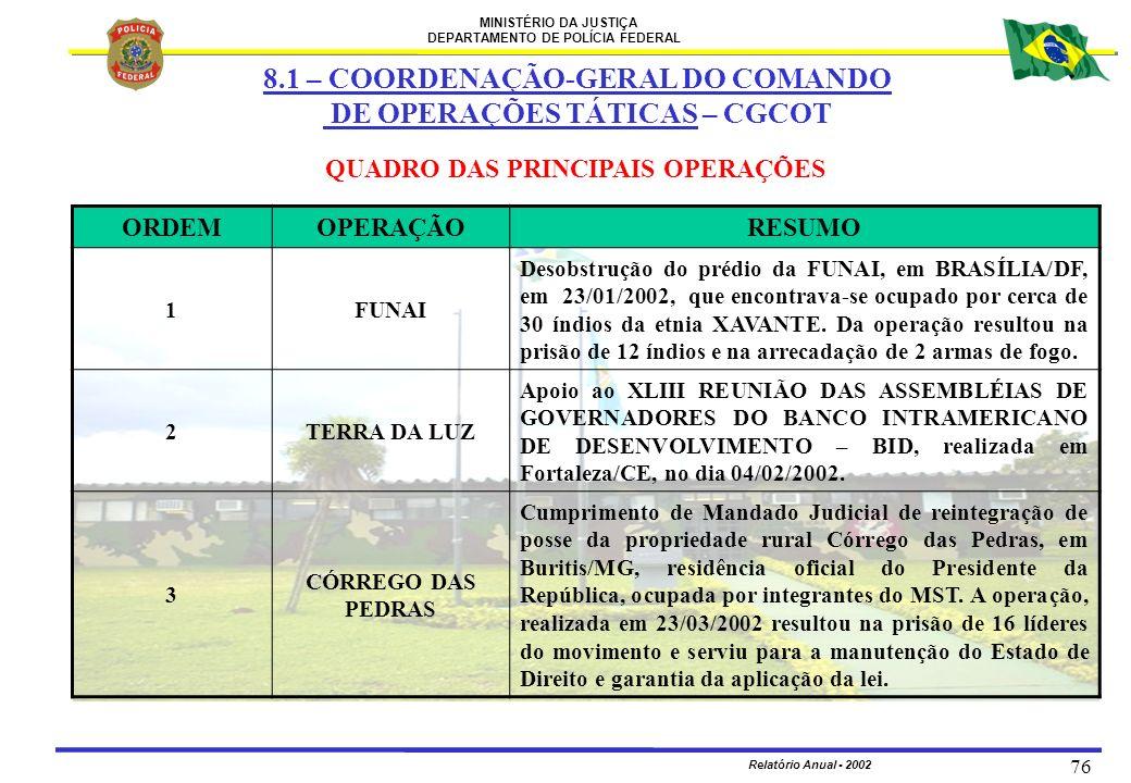 MINISTÉRIO DA JUSTIÇA DEPARTAMENTO DE POLÍCIA FEDERAL Relatório Anual - 2002 76 QUADRO DAS PRINCIPAIS OPERAÇÕES ORDEMOPERAÇÃORESUMO 1FUNAI Desobstruçã
