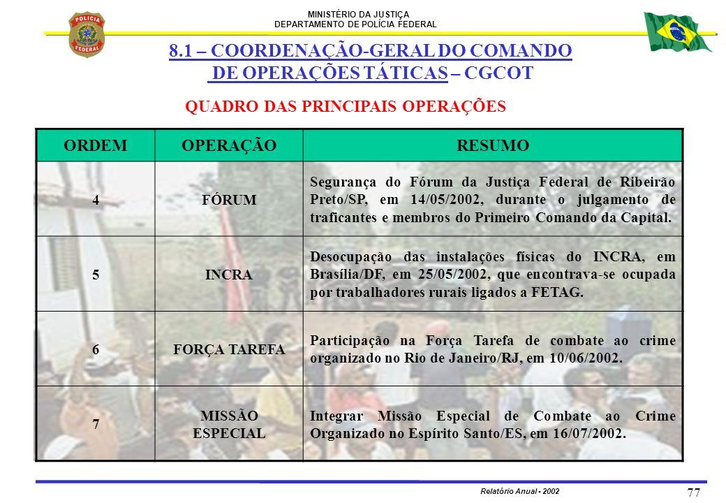 MINISTÉRIO DA JUSTIÇA DEPARTAMENTO DE POLÍCIA FEDERAL Relatório Anual - 2002 77 QUADRO DAS PRINCIPAIS OPERAÇÕES 8.1 – COORDENAÇÃO-GERAL DO COMANDO DE