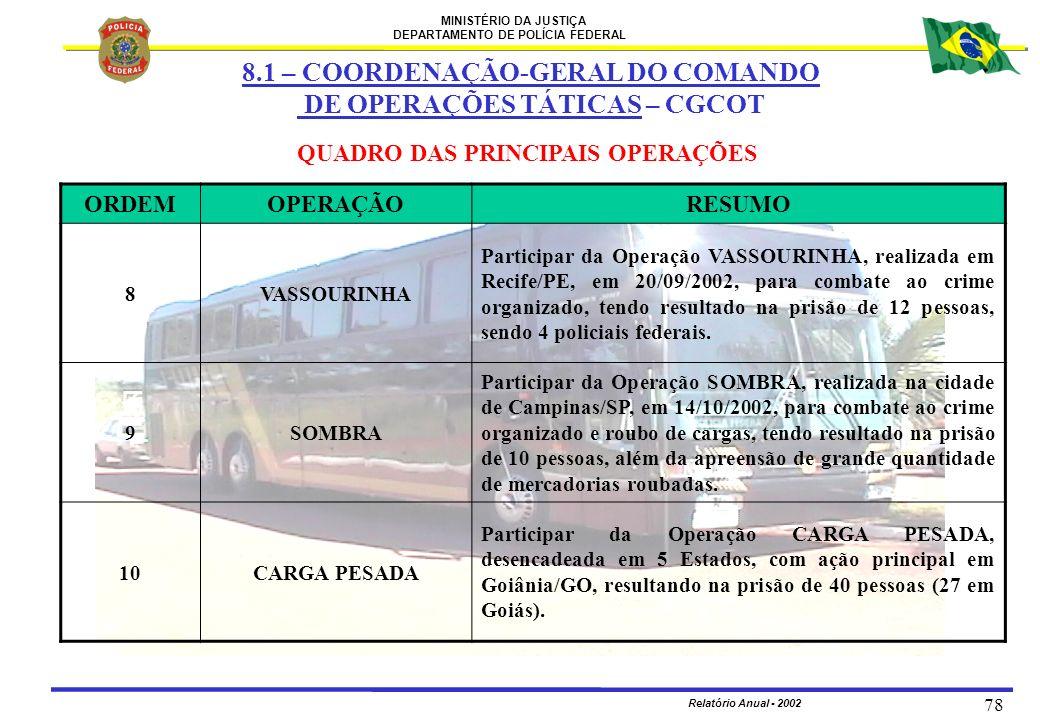 MINISTÉRIO DA JUSTIÇA DEPARTAMENTO DE POLÍCIA FEDERAL Relatório Anual - 2002 78 QUADRO DAS PRINCIPAIS OPERAÇÕES ORDEMOPERAÇÃORESUMO 8VASSOURINHA Parti