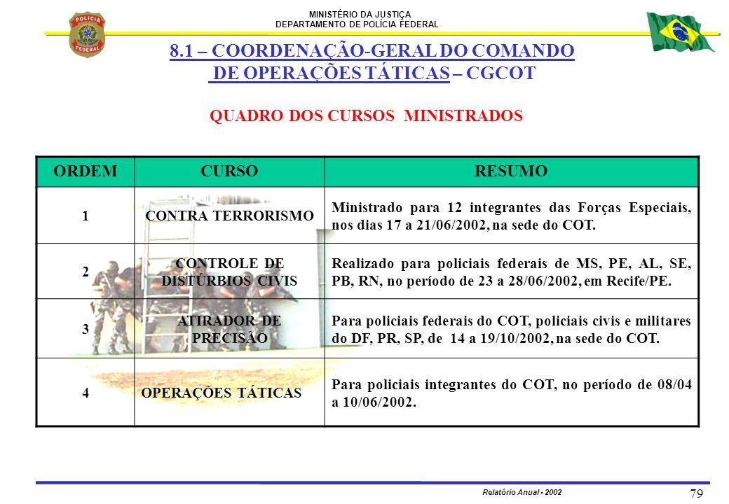 MINISTÉRIO DA JUSTIÇA DEPARTAMENTO DE POLÍCIA FEDERAL Relatório Anual - 2002 79 QUADRO DOS CURSOS MINISTRADOS ORDEMCURSORESUMO 1CONTRA TERRORISMO Mini