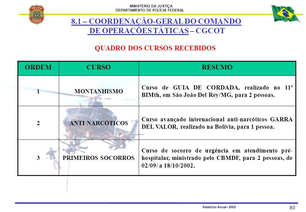 MINISTÉRIO DA JUSTIÇA DEPARTAMENTO DE POLÍCIA FEDERAL Relatório Anual - 2002 80 QUADRO DOS CURSOS RECEBIDOS ORDEMCURSORESUMO 1MONTANHISMO Curso de GUI