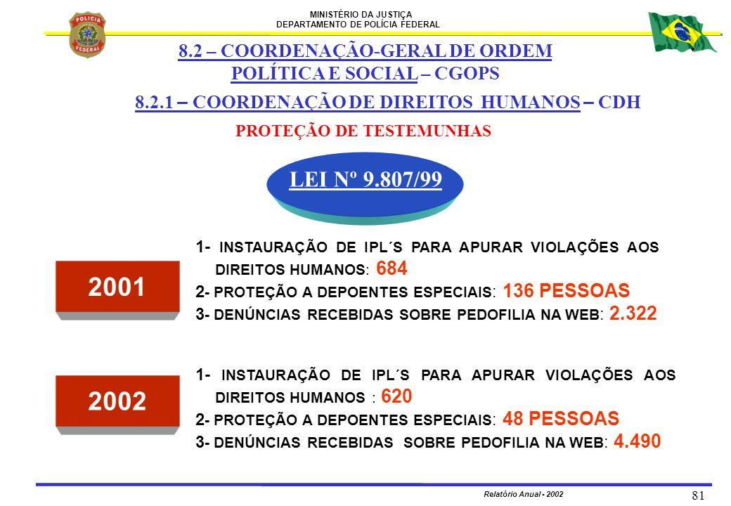 MINISTÉRIO DA JUSTIÇA DEPARTAMENTO DE POLÍCIA FEDERAL Relatório Anual - 2002 81 8.2.1 – COORDENAÇÃO DE DIREITOS HUMANOS – CDH PROTEÇÃO DE TESTEMUNHAS