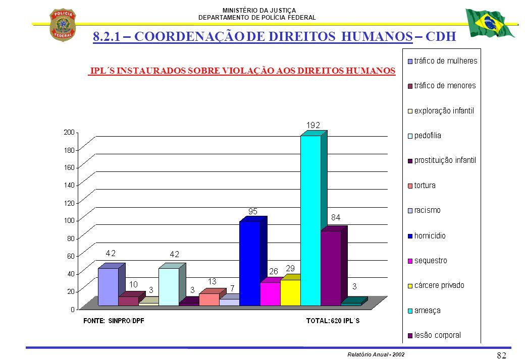 MINISTÉRIO DA JUSTIÇA DEPARTAMENTO DE POLÍCIA FEDERAL Relatório Anual - 2002 82 8.2.1 – COORDENAÇÃO DE DIREITOS HUMANOS – CDH IPL´S INSTAURADOS SOBRE