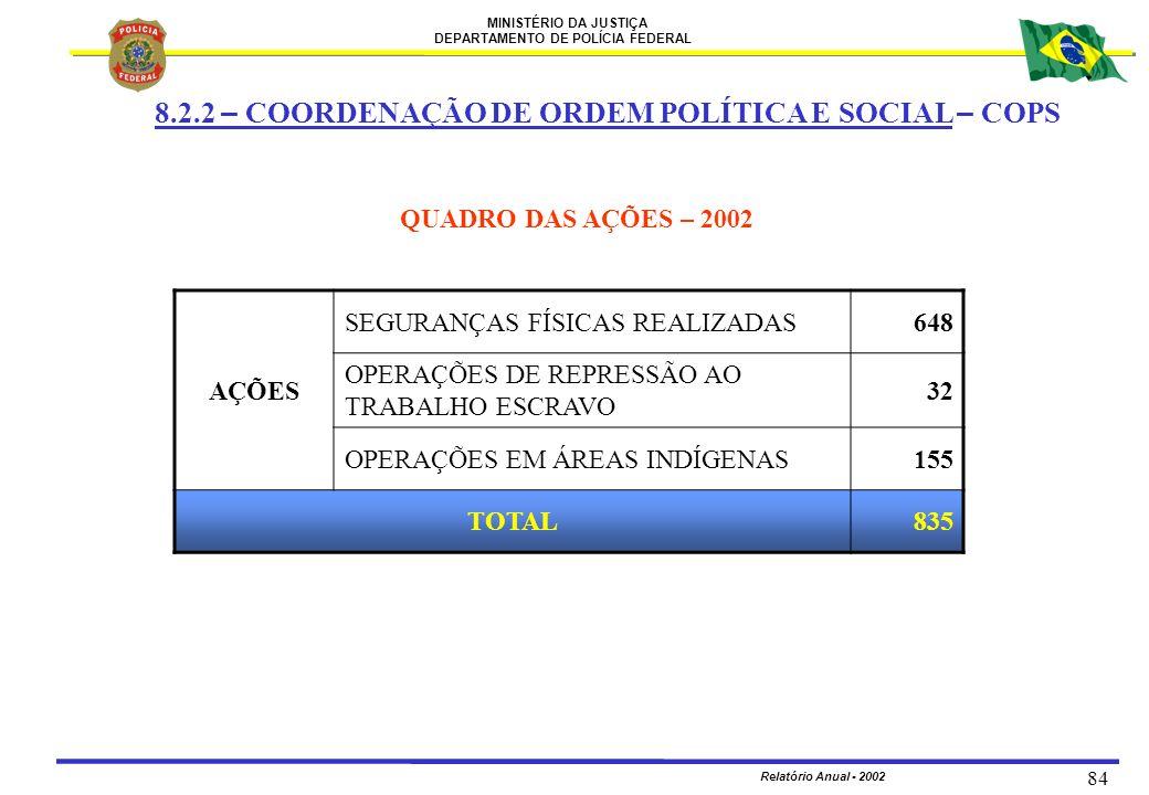 MINISTÉRIO DA JUSTIÇA DEPARTAMENTO DE POLÍCIA FEDERAL Relatório Anual - 2002 84 QUADRO DAS AÇÕES – 2002 8.2.2 – COORDENAÇÃO DE ORDEM POLÍTICA E SOCIAL