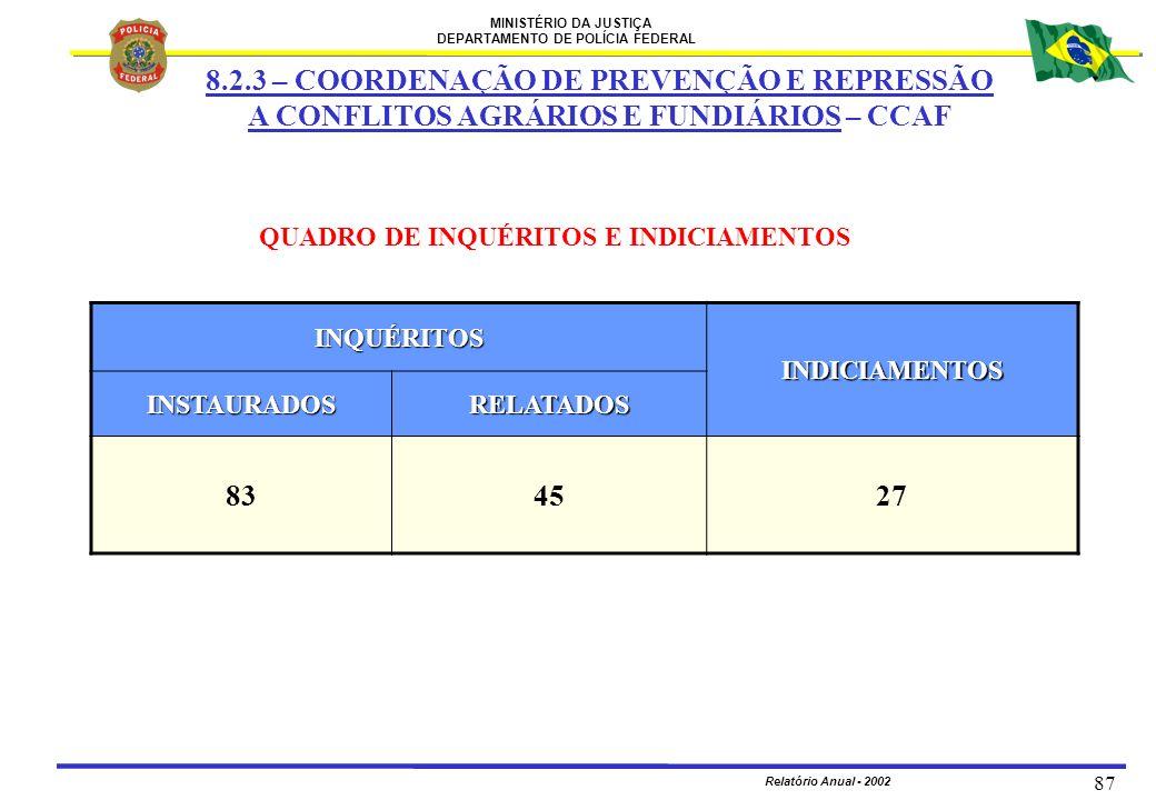MINISTÉRIO DA JUSTIÇA DEPARTAMENTO DE POLÍCIA FEDERAL Relatório Anual - 2002 87 QUADRO DE INQUÉRITOS E INDICIAMENTOS INQUÉRITOS INDICIAMENTOS INSTAURA