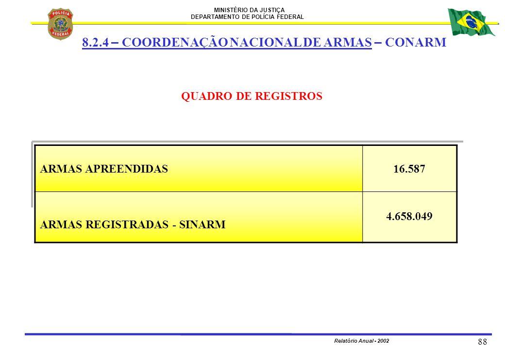 MINISTÉRIO DA JUSTIÇA DEPARTAMENTO DE POLÍCIA FEDERAL Relatório Anual - 2002 88 8.2.4 – COORDENAÇÃO NACIONAL DE ARMAS – CONARM QUADRO DE REGISTROS ARM