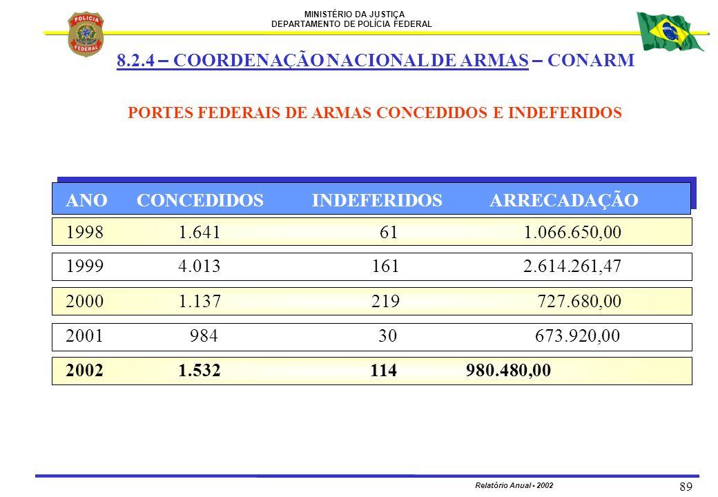 MINISTÉRIO DA JUSTIÇA DEPARTAMENTO DE POLÍCIA FEDERAL Relatório Anual - 2002 89 PORTES FEDERAIS DE ARMAS CONCEDIDOS E INDEFERIDOS ANO CONCEDIDOS INDEF