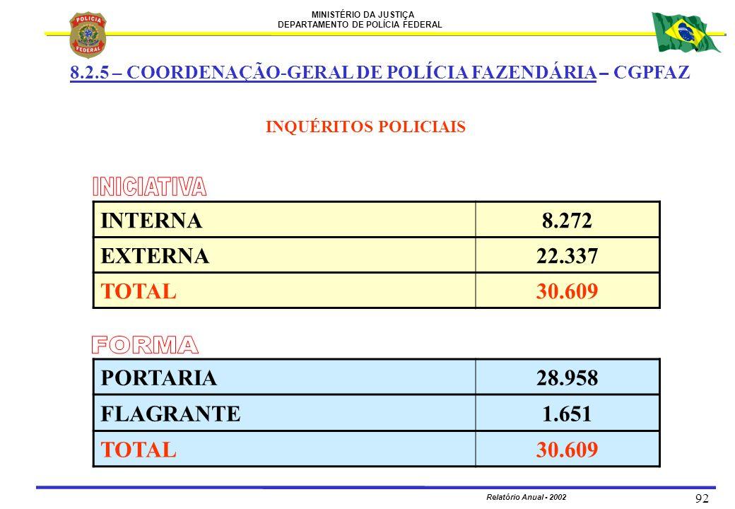 MINISTÉRIO DA JUSTIÇA DEPARTAMENTO DE POLÍCIA FEDERAL Relatório Anual - 2002 92 8.2.5 – COORDENAÇÃO-GERAL DE POLÍCIA FAZENDÁRIA – CGPFAZ INTERNA8.272