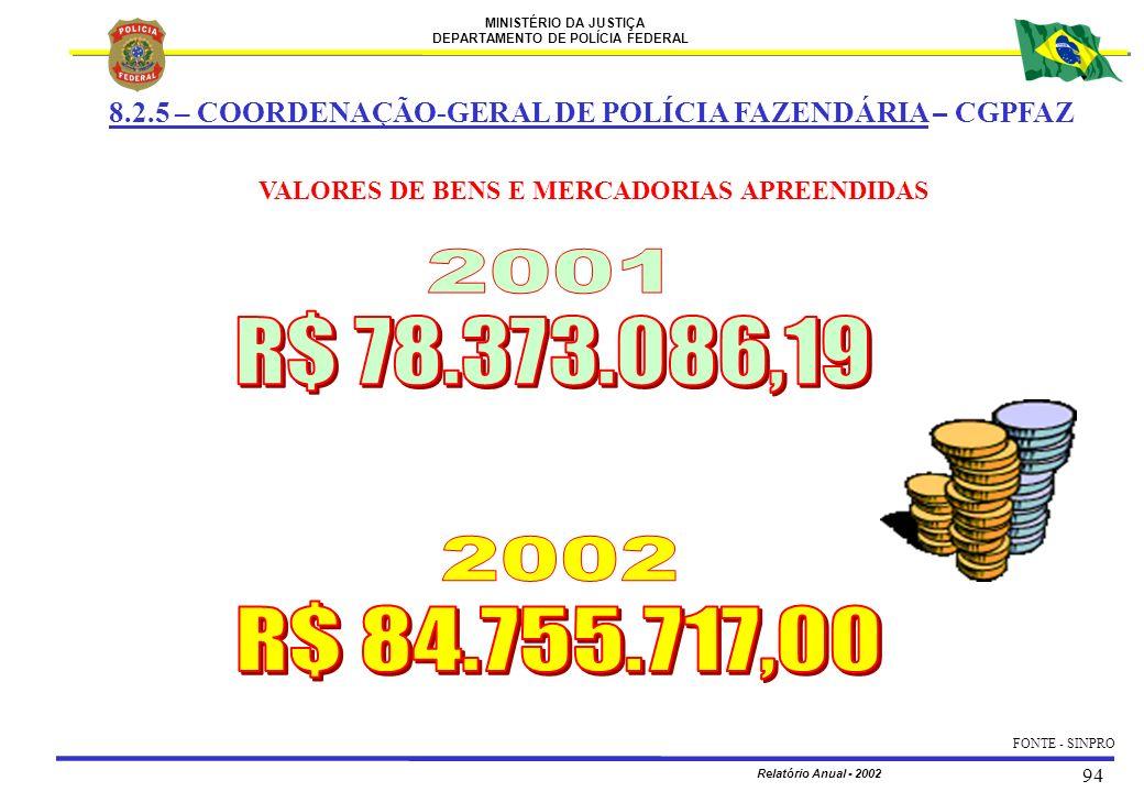 MINISTÉRIO DA JUSTIÇA DEPARTAMENTO DE POLÍCIA FEDERAL Relatório Anual - 2002 94 FONTE - SINPRO 8.2.5 – COORDENAÇÃO-GERAL DE POLÍCIA FAZENDÁRIA – CGPFA