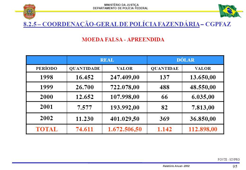 MINISTÉRIO DA JUSTIÇA DEPARTAMENTO DE POLÍCIA FEDERAL Relatório Anual - 2002 95 REALDÓLAR PERÍODOQUANTIDADEVALORQUANTIDAEVALOR 1998 16.452247.409,0013