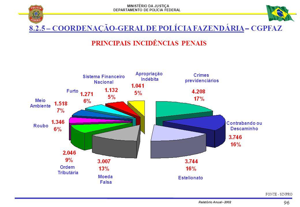 MINISTÉRIO DA JUSTIÇA DEPARTAMENTO DE POLÍCIA FEDERAL Relatório Anual - 2002 96 8.2.5 – COORDENAÇÃO-GERAL DE POLÍCIA FAZENDÁRIA – CGPFAZ Crimes previd