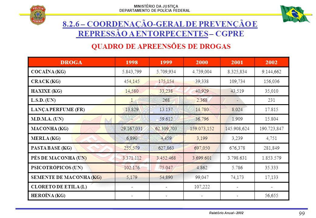 MINISTÉRIO DA JUSTIÇA DEPARTAMENTO DE POLÍCIA FEDERAL Relatório Anual - 2002 99 QUADRO DE APREENSÕES DE DROGAS DROGA19981999200020012002 COCAÍNA (KG)5