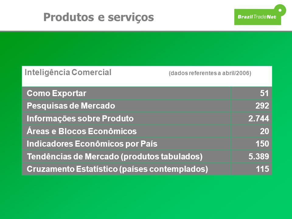 Produtos e serviços Inteligência Comercial (dados referentes a abril/2006) Como Exportar51 Pesquisas de Mercado292 Informações sobre Produto2.744 Área