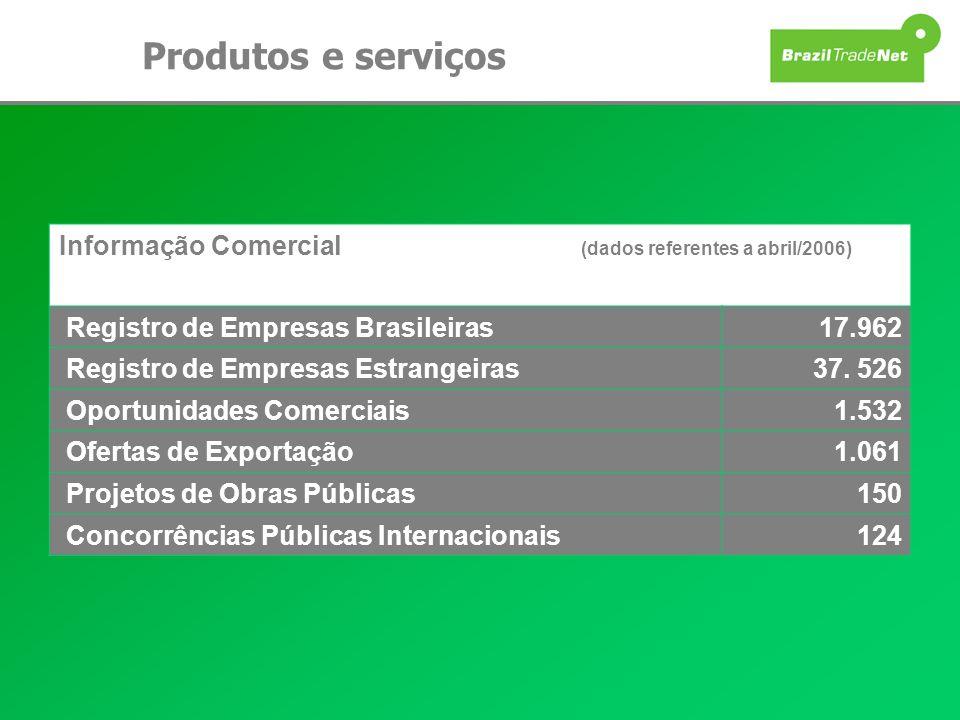 Produtos e serviços Informação Comercial (dados referentes a abril/2006) Registro de Empresas Brasileiras17.962 Registro de Empresas Estrangeiras37. 5