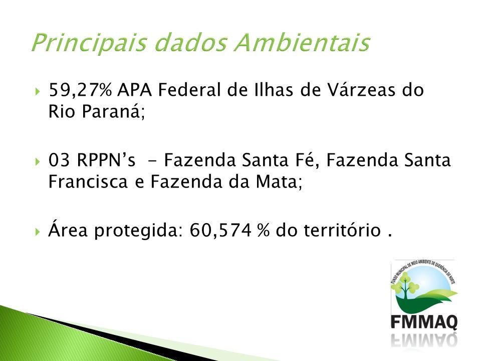 59,27% APA Federal de Ilhas de Várzeas do Rio Paraná; 03 RPPNs - Fazenda Santa Fé, Fazenda Santa Francisca e Fazenda da Mata; Área protegida: 60,574 %