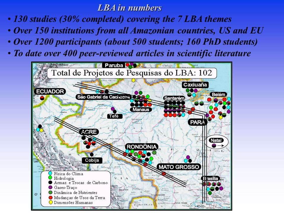 LBA in numbers LBA in numbers 130 studies (30% completed) covering the 7 LBA themes Over 150 institutions from all Amazonian countries, US and EU Over