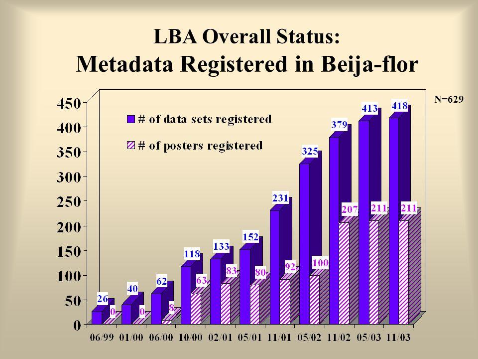 LBA Overall Status: Metadata Registered in Beija-flor N=629