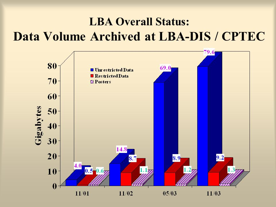 LBA Overall Status: Data Volume Archived at LBA-DIS / CPTEC