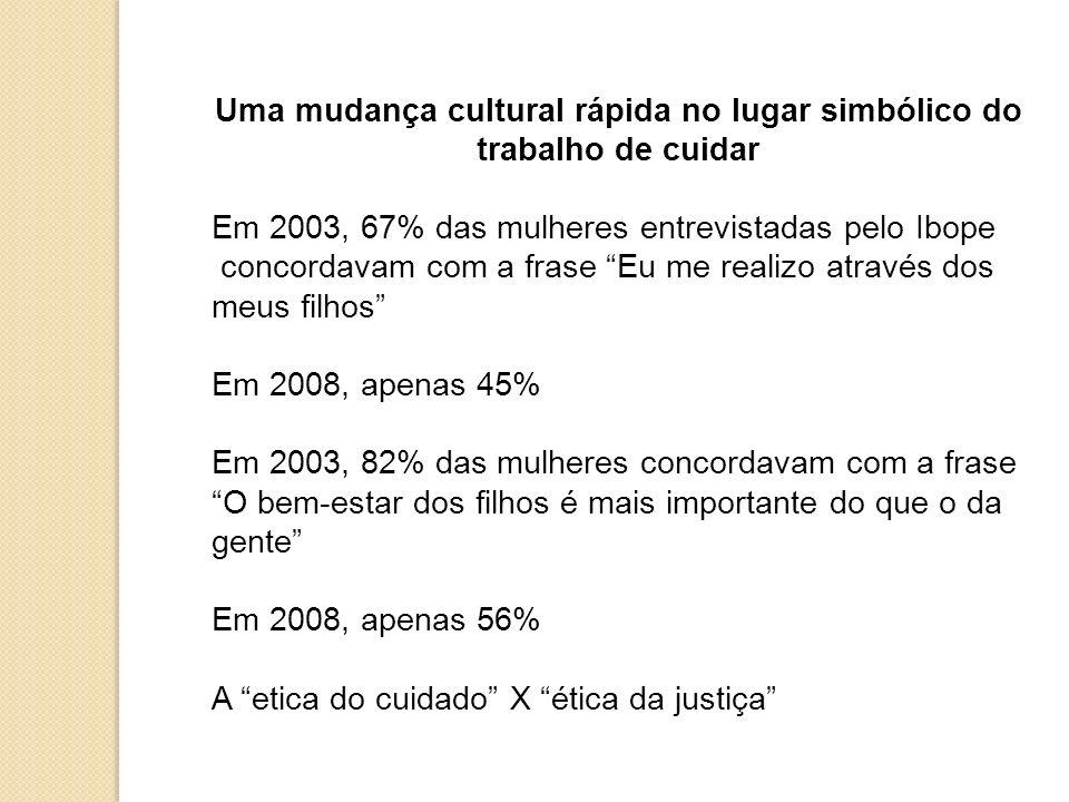 Uma mudança cultural rápida no lugar simbólico do trabalho de cuidar Em 2003, 67% das mulheres entrevistadas pelo Ibope concordavam com a frase Eu me