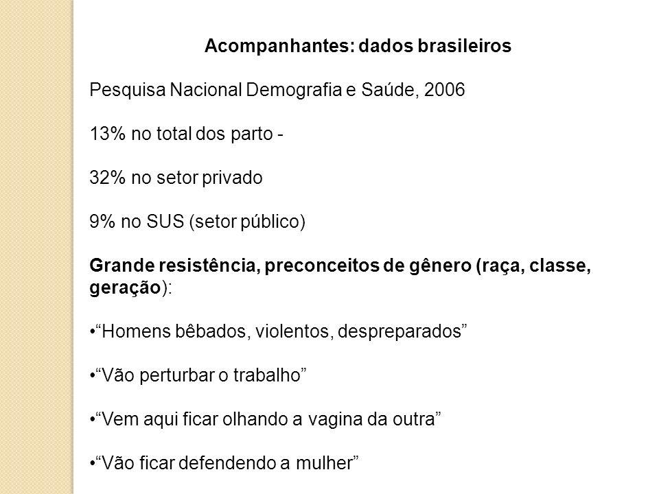 Acompanhantes: dados brasileiros Pesquisa Nacional Demografia e Saúde, 2006 13% no total dos parto - 32% no setor privado 9% no SUS (setor público) Gr
