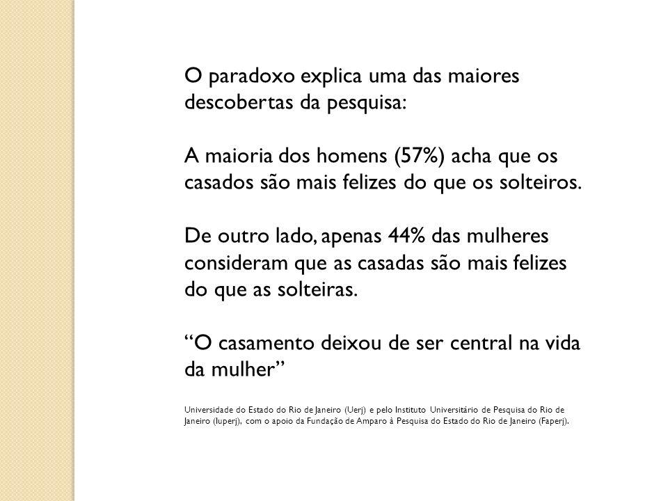 O paradoxo explica uma das maiores descobertas da pesquisa: A maioria dos homens (57%) acha que os casados são mais felizes do que os solteiros. De ou