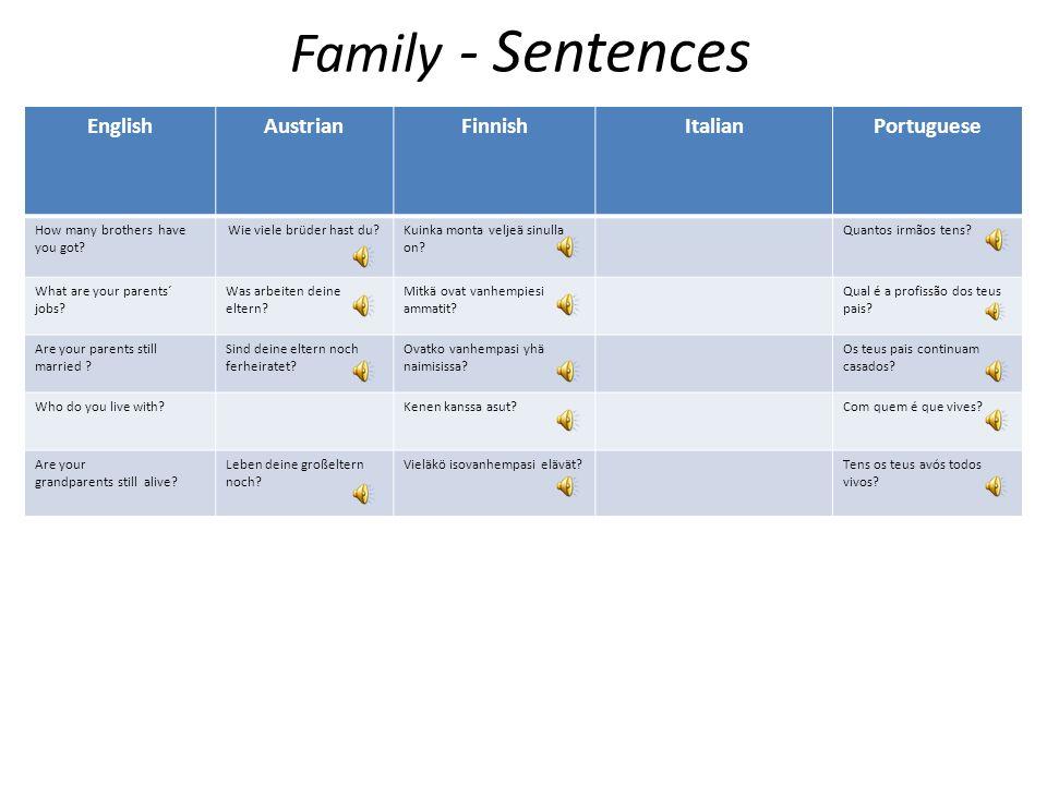 Family - Words EnglishAustrianFinnishItalianPortuguese Uncle/ Aunt Onkel/TanteSetä/TätiTio/Tia Grandmother/ GrandfatherGroßmutter/GroßvaterIsoäiti/Iso