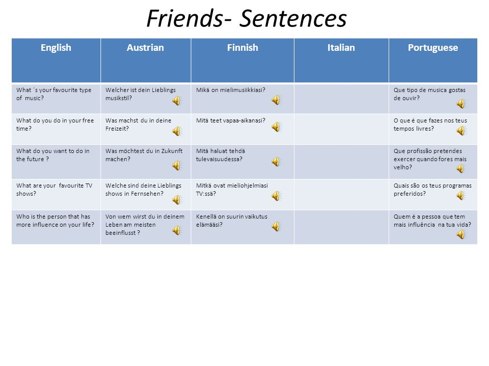 Friends - Words English AustrianFinnishItalianPortuguese FriendFreundYstäväAmigo Best friendBeste freundParas ystäväMelhor Amigo EnemyFeindVihollinenI