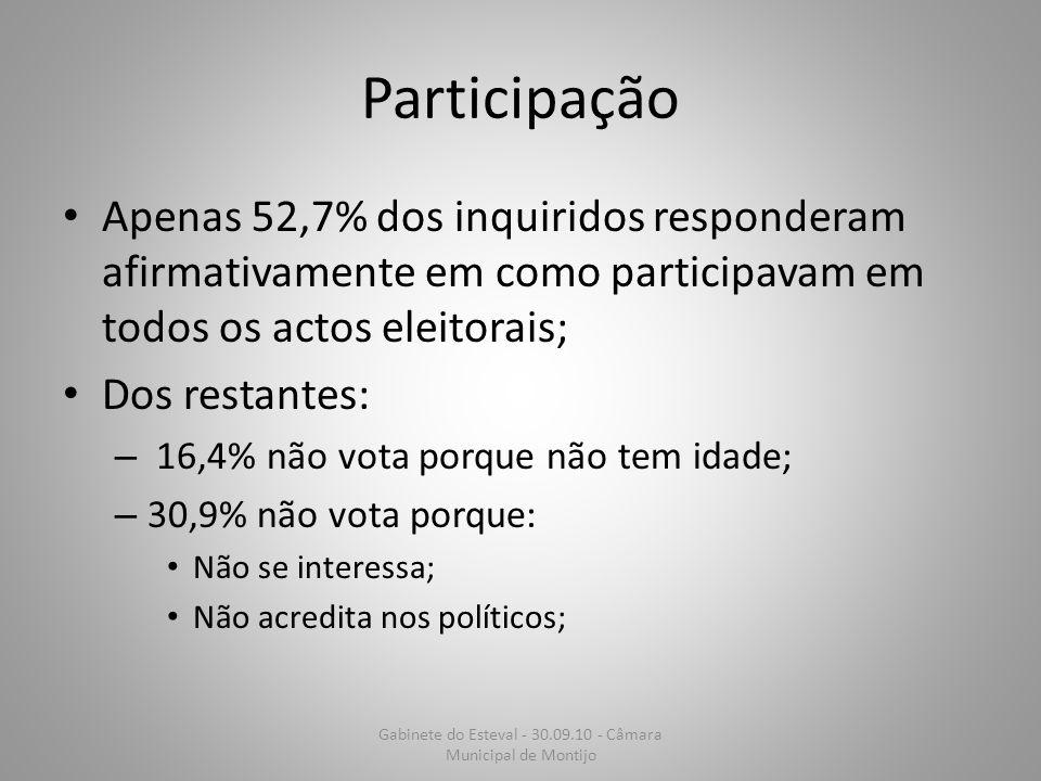 Participação Apenas 52,7% dos inquiridos responderam afirmativamente em como participavam em todos os actos eleitorais; Dos restantes: – 16,4% não vot