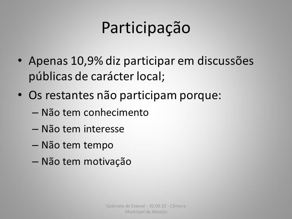Participação Apenas 10,9% diz participar em discussões públicas de carácter local; Os restantes não participam porque: – Não tem conhecimento – Não te