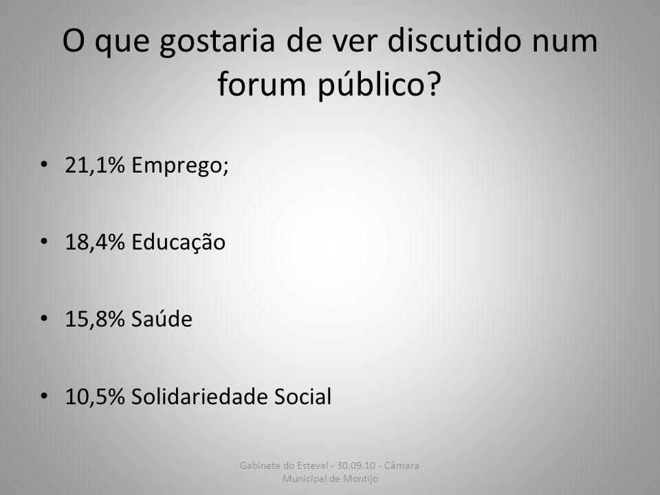 O que gostaria de ver discutido num forum público? 21,1% Emprego; 18,4% Educação 15,8% Saúde 10,5% Solidariedade Social Gabinete do Esteval - 30.09.10