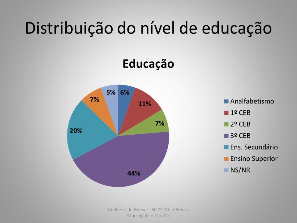 Distribuição do nível de educação Gabinete do Esteval - 30.09.10 - Câmara Municipal de Montijo