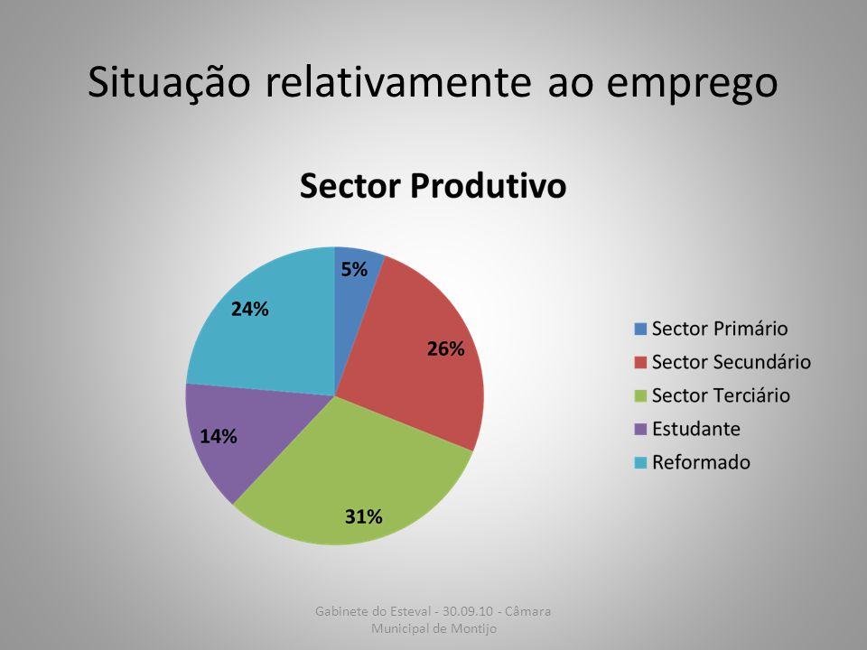Situação relativamente ao emprego Gabinete do Esteval - 30.09.10 - Câmara Municipal de Montijo