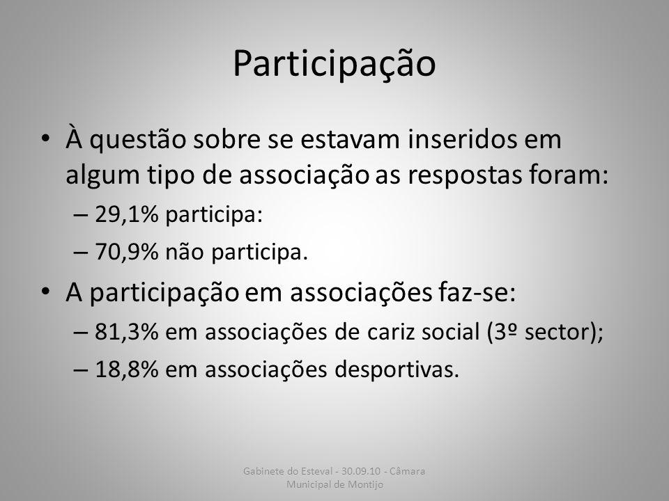 Participação À questão sobre se estavam inseridos em algum tipo de associação as respostas foram: – 29,1% participa: – 70,9% não participa. A particip